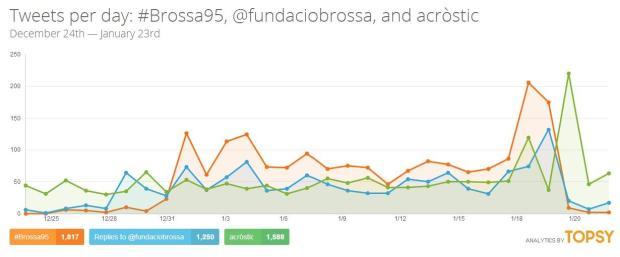 #Brossa95 a Twitter